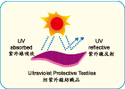FTTS-FA-008 Ultraviolet Protective Textileslogo